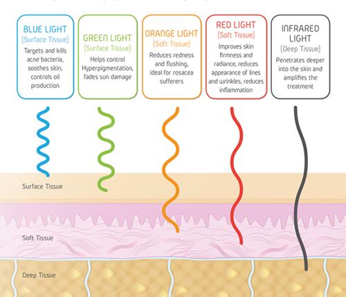 Aurora Light Depths